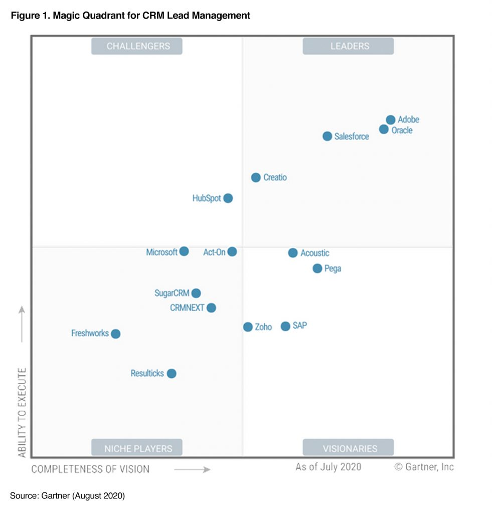 2020 Gartner Magic Quadrant for CRM Lead Management