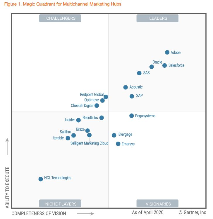 2020 Gartner Magic Quadrant for Multi-Channel Marketing Hubs
